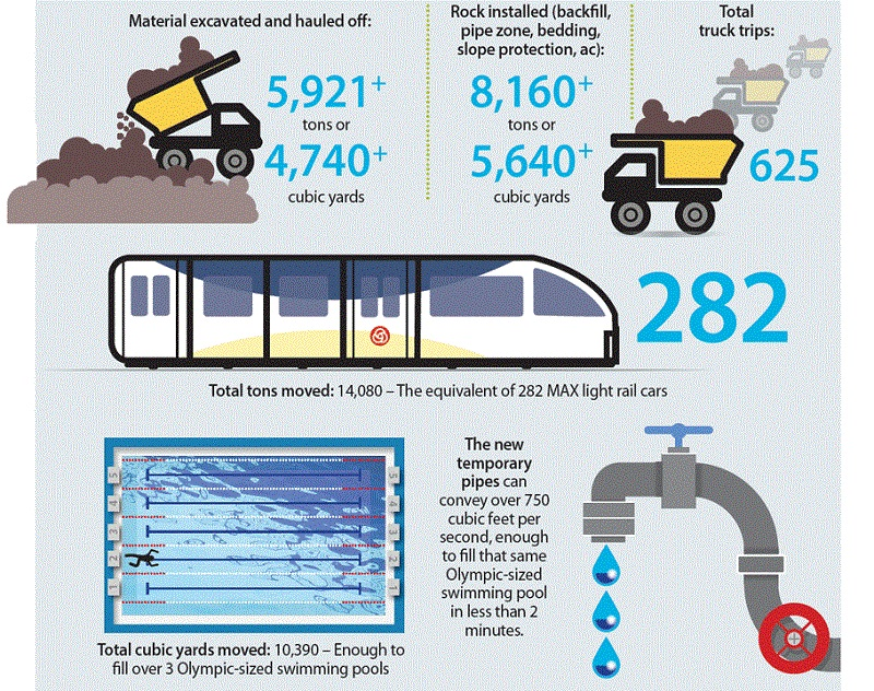 Kane Road Washout by the Numbers graphic