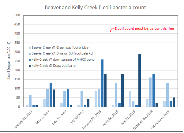 E.coli bacteria in kelly and beaver creek in good standing