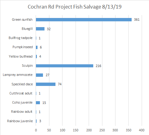 Graph showing more sunfish captured at fish salvage than any other fish